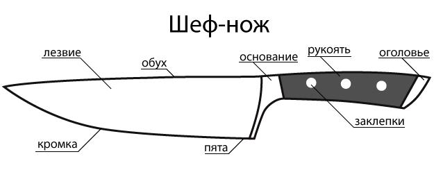 Схема шеф-ножа
